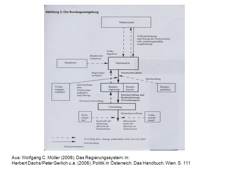 Aus: Wolfgang C. Müller (2006). Das Regierungssystem. In: Herbert Dachs/Peter Gerlich u.a. (2006). Politik in Österreich. Das Handbuch. Wien. S. 111