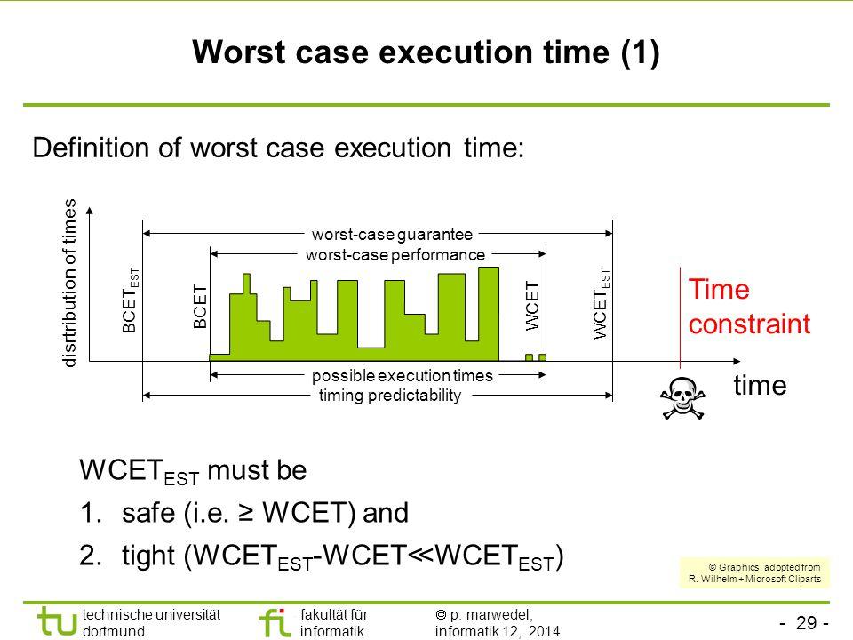 - 29 - technische universität dortmund fakultät für informatik  p. marwedel, informatik 12, 2014 TU Dortmund Worst case execution time (1) Definition
