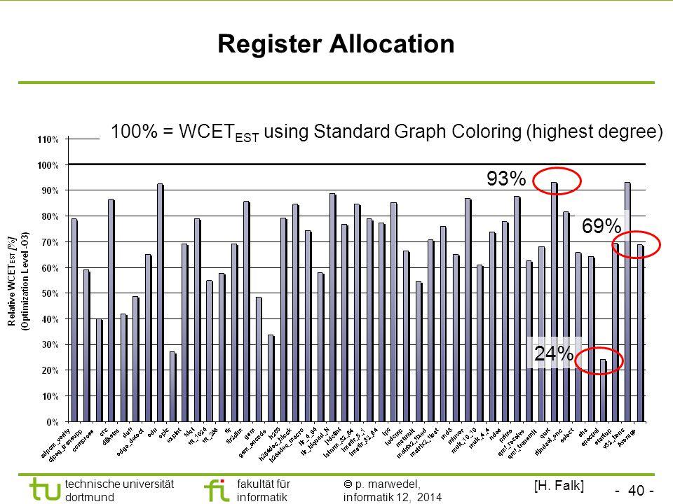 - 40 - technische universität dortmund fakultät für informatik  p. marwedel, informatik 12, 2014 TU Dortmund Register Allocation 100% = WCET EST usin