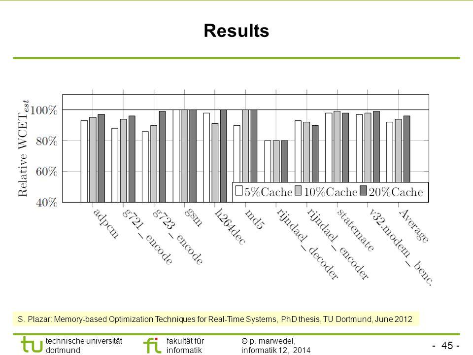 - 45 - technische universität dortmund fakultät für informatik  p. marwedel, informatik 12, 2014 TU Dortmund Results S. Plazar: Memory-based Optimiza