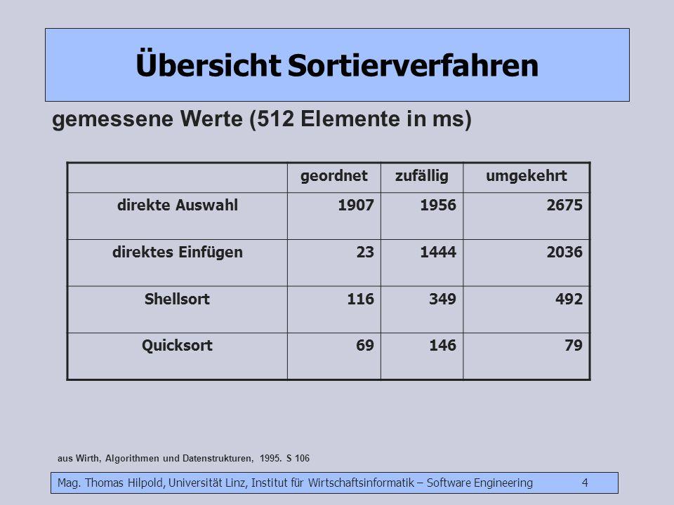 Mag. Thomas Hilpold, Universität Linz, Institut für Wirtschaftsinformatik – Software Engineering 4 Übersicht Sortierverfahren gemessene Werte (512 Ele