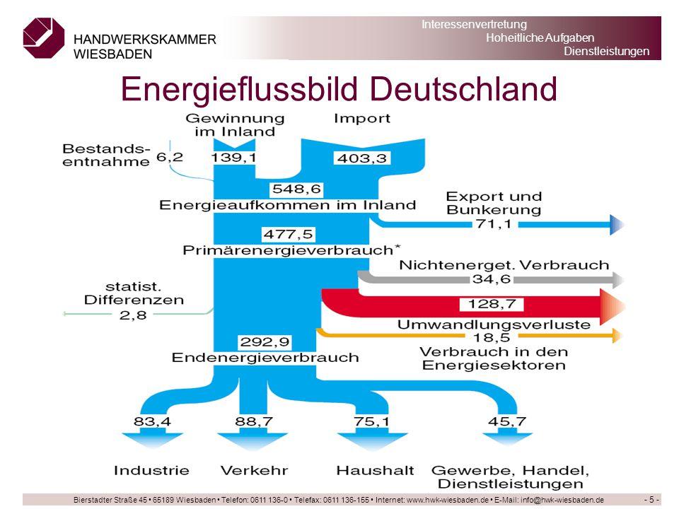 Bierstadter Straße 45 65189 Wiesbaden Telefon: 0611 136-0 Telefax: 0611 136-155 Internet: www.hwk-wiesbaden.de E-Mail: info@hwk-wiesbaden.de Interessenvertretung Hoheitliche Aufgaben Dienstleistungen ERP-Energieeffizienzfond - 56 - Investitionskredite –Gefördert wird auch die Sanierung eines Gebäudes, wenn das Neubau-Niveau nach der Energieeinsparverordnung 2007 (EnEV 2007) um mindestens 15 % unterschritten wird.