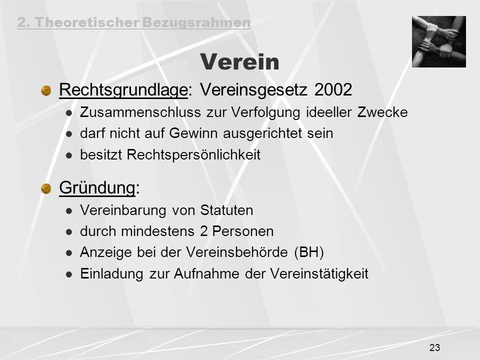 23 Verein Rechtsgrundlage: Vereinsgesetz 2002 Zusammenschluss zur Verfolgung ideeller Zwecke darf nicht auf Gewinn ausgerichtet sein besitzt Rechtsper
