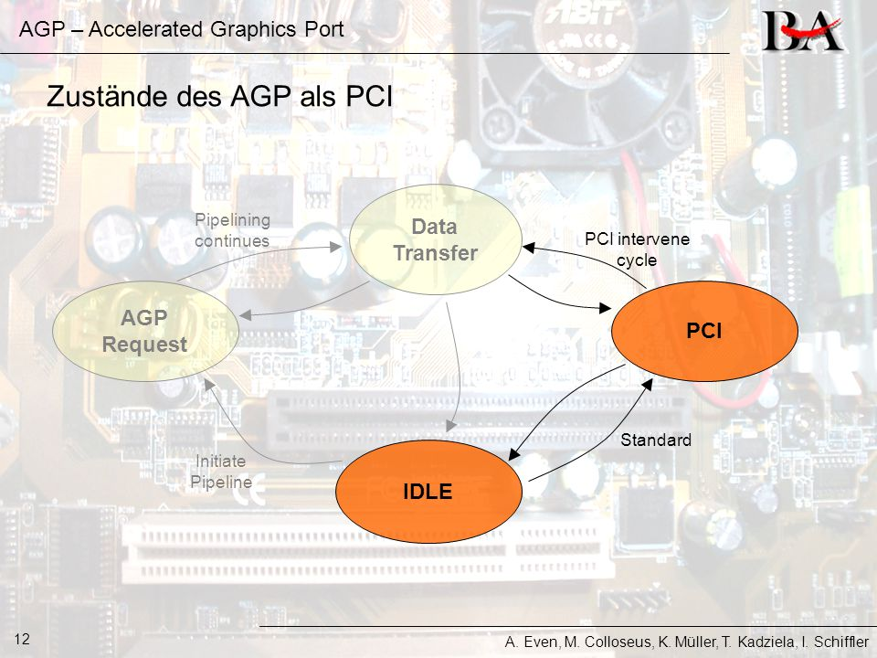 AGP – Accelerated Graphics Port A. Even, M. Colloseus, K. Müller, T. Kadziela, I. Schiffler 12 IDLE AGP Request Data Transfer Initiate Pipeline Pipeli