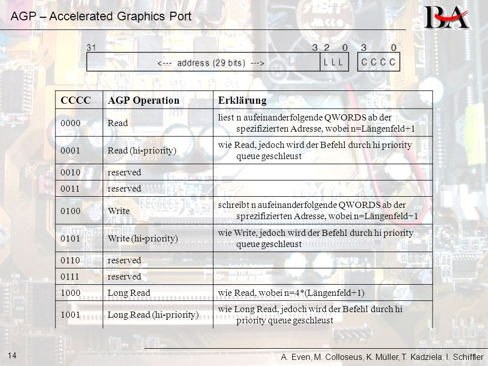 AGP – Accelerated Graphics Port A. Even, M. Colloseus, K. Müller, T. Kadziela, I. Schiffler 14 CCCCAGP Operation Erklärung 0000Read liest n aufeinande