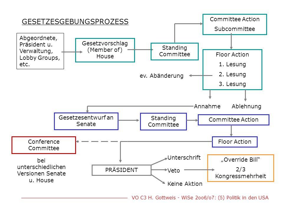 VO C3 H. Gottweis - WiSe 2oo 6 /o 7 : ( 5 ) Politik in den USA GESETZESGEBUNGSPROZESS Abgeordnete, Präsident u. Verwaltung, Lobby Groups, etc. Gesetzv