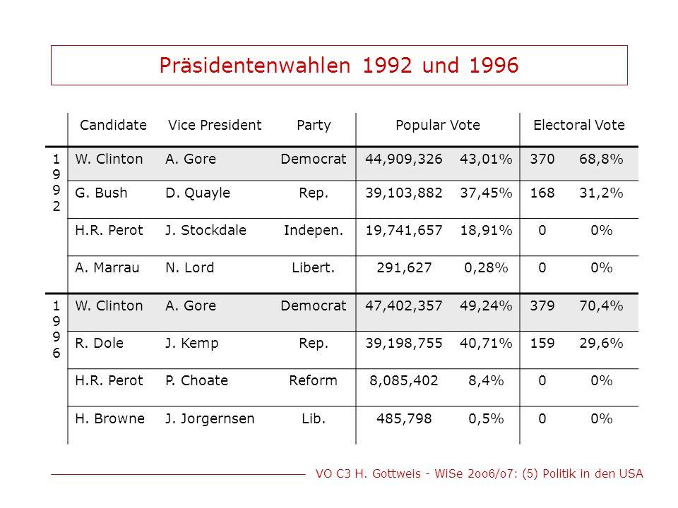 VO C3 H. Gottweis - WiSe 2oo 6 /o 7 : ( 5 ) Politik in den USA Präsidentenwahlen 1992 und 1996 CandidateVice PresidentPartyPopular VoteElectoral Vote