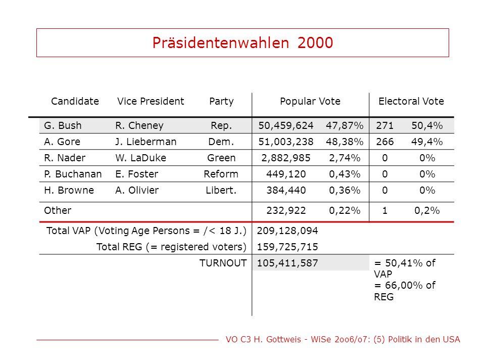 VO C3 H. Gottweis - WiSe 2oo 6 /o 7 : ( 5 ) Politik in den USA Präsidentenwahlen 2000 CandidateVice PresidentPartyPopular VoteElectoral Vote G. BushR.