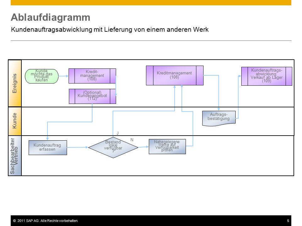 ©2011 SAP AG. Alle Rechte vorbehalten.5 Ablaufdiagramm Kundenauftragsabwicklung mit Lieferung von einem anderen Werk Kunde Sachbearbeiter Vertrieb Ere