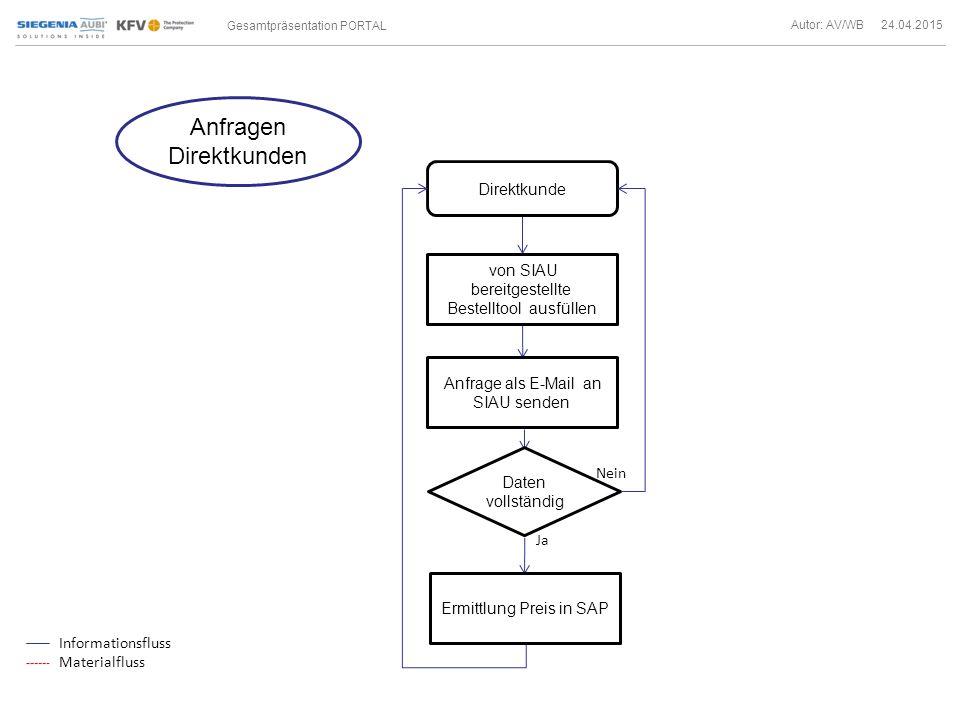 Gesamtpräsentation PORTAL Autor: AV/WB 24.04.2015 Nein Ja Anfragen Direktkunden Direktkunde von SIAU bereitgestellte Bestelltool ausfüllen Daten vollständig Anfrage als E-Mail an SIAU senden Ermittlung Preis in SAP Informationsfluss Materialfluss