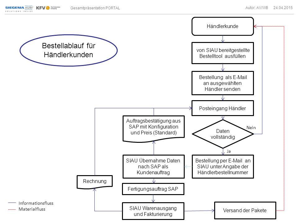 Gesamtpräsentation PORTAL Autor: AV/WB 24.04.2015 Bestellablauf für Händlerkunden Händlerkunde von SIAU bereitgestellte Bestelltool ausfüllen Daten vollständig Nein Ja Bestellung als E-Mail an ausgewählten Händler senden SIAU Übernahme Daten nach SAP als Kundenauftrag Auftragsbestätigung aus SAP mit Konfiguration und Preis (Standard) Fertigungsauftrag SAP Versand der Pakete Informationsfluss Materialfluss Posteingang Händler Bestellung per E-Mail an SIAU unter Angabe der Händlerbestellnummer SIAU Warenausgang und Fakturierung Rechnung