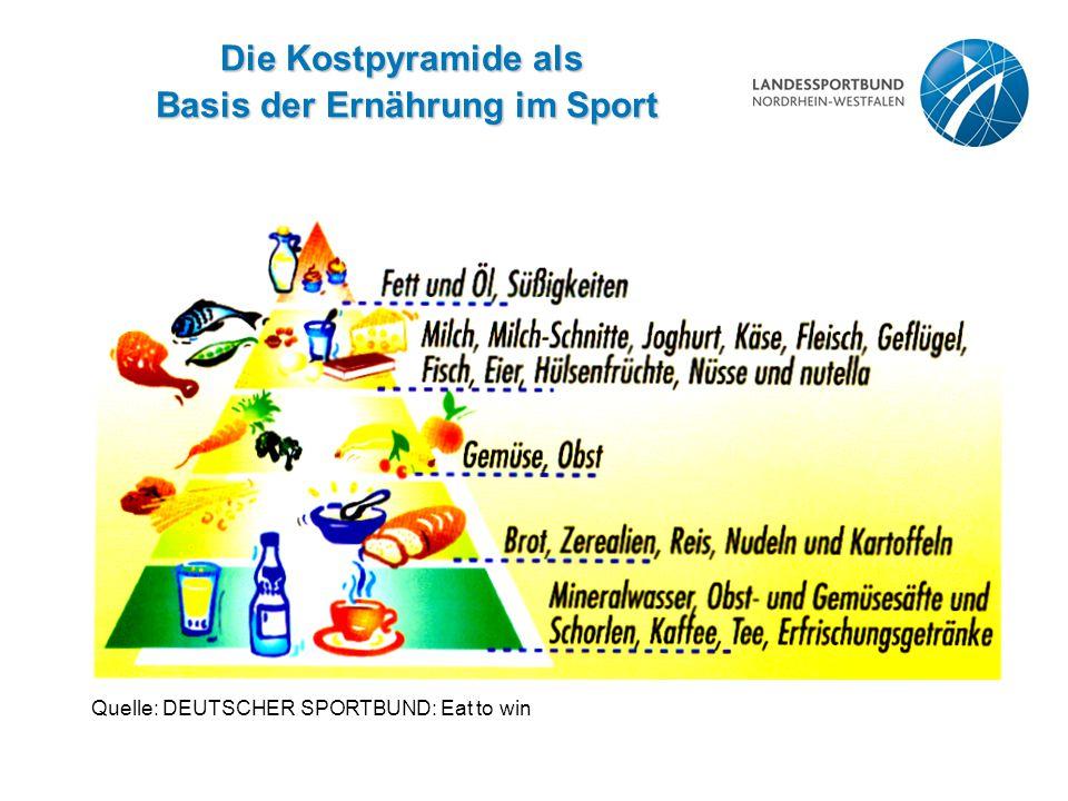 Die Kostpyramide als Basis der Ernährung im Sport Basis der Ernährung im Sport