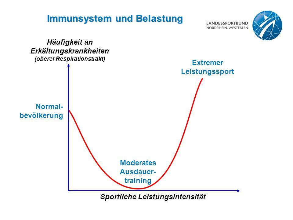 Belastbarkeit des Immunsystems 55 65 75 85 95 105 Unspezifische Reaktionen Hohe Reak- tivität Stress Überforderung (Systemstress) Grundlagen- training Aerob-anaerobes Training Wettkämpfe Belastungssummierung Training bei Erkrankung