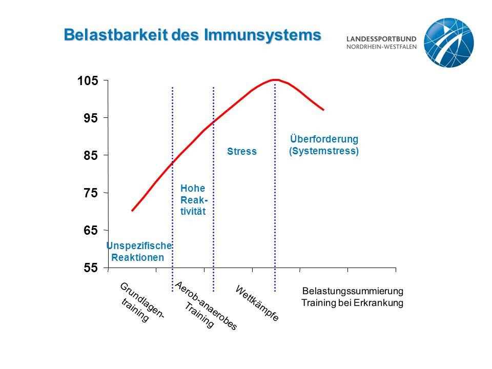 Belastbarkeit des Immunsystems 55 65 75 85 95 105 Unspezifische Reaktionen Hohe Reak- tivität Stress Überforderung (Systemstress) Grundlagen- training