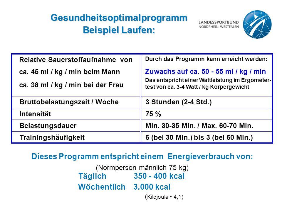 Gesundheitsoptimalprogramm Beispiel Laufen: Relative Sauerstoffaufnahme von ca. 45 ml / kg / min beim Mann ca. 38 ml / kg / min bei der Frau Durch das