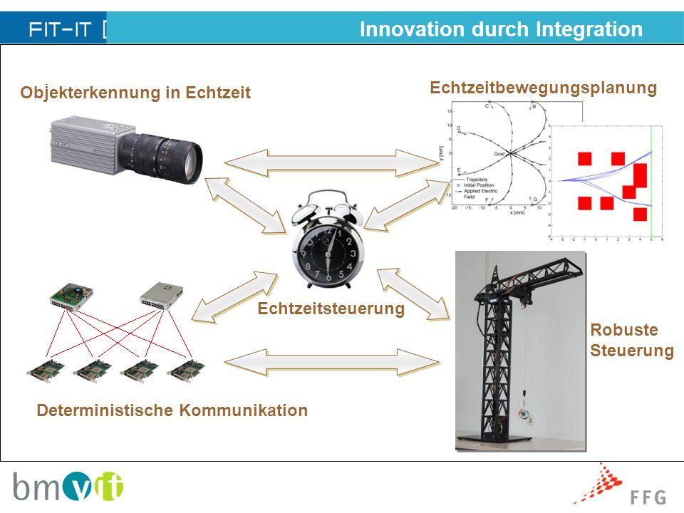 Innovation durch Integration Objekterkennung in Echtzeit Echtzeitsteuerung Echtzeitbewegungsplanung Deterministische Kommunikation Robuste Steuerung