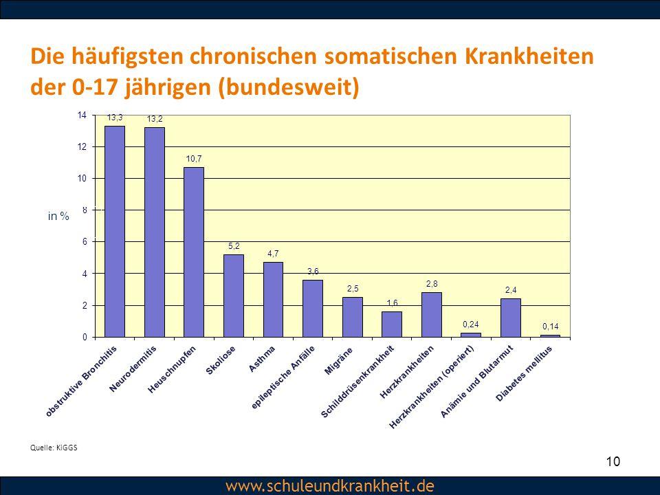 Dipl.-Psych. Christiane Beerbom www.schuleundkrankheit.de 10 www.schuleundkrankheit.de Die häufigsten chronischen somatischen Krankheiten der 0-17 jäh