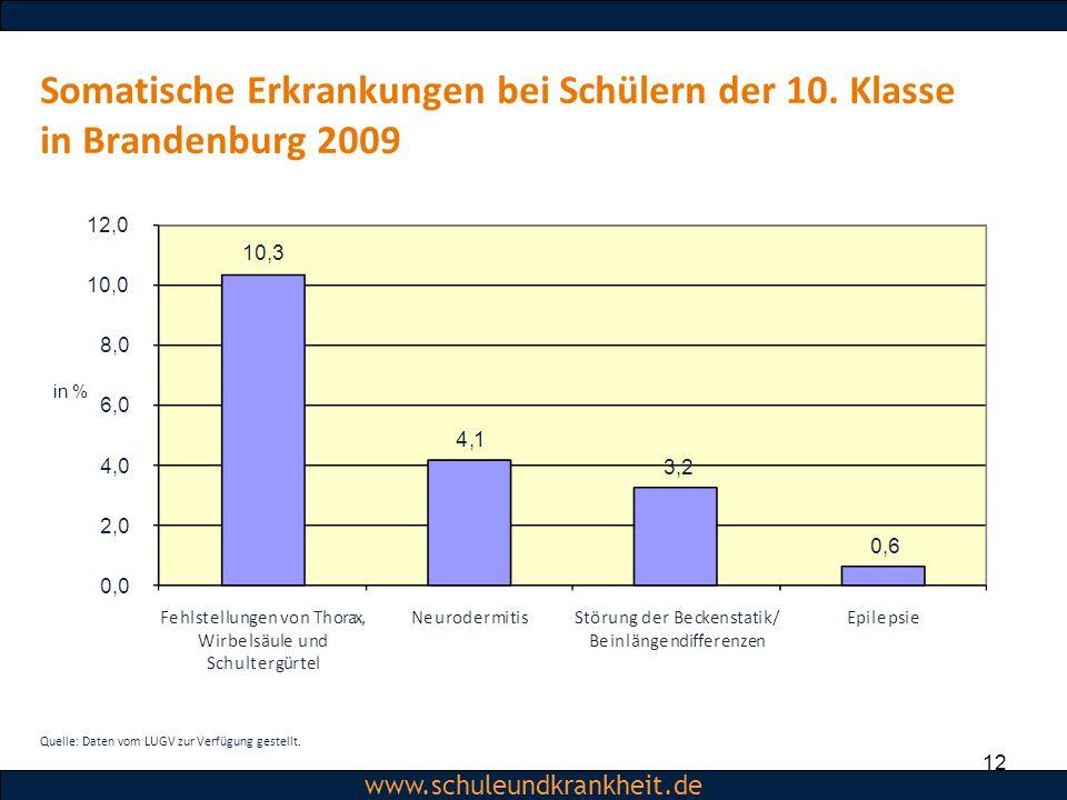 Dipl.-Psych. Christiane Beerbom www.schuleundkrankheit.de Somatische Erkrankungen bei Schülern der 10. Klasse in Brandenburg 2009 12 in % Quelle: Date