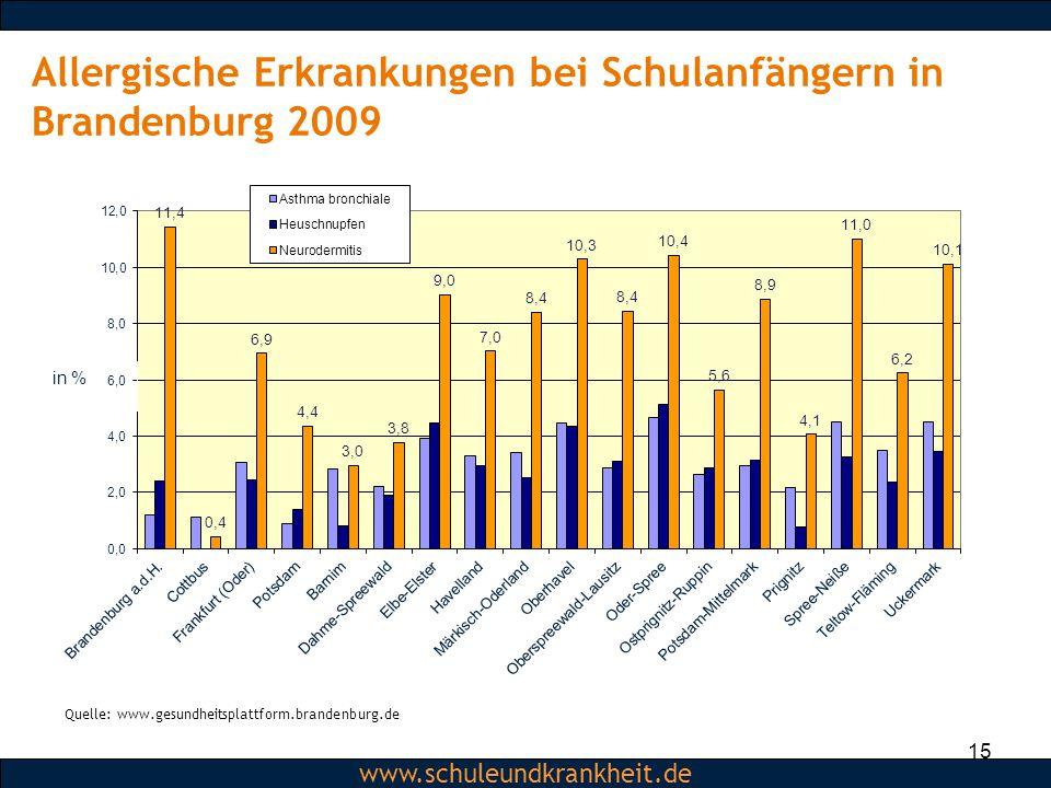 Dipl.-Psych. Christiane Beerbom www.schuleundkrankheit.de 15 Allergische Erkrankungen bei Schulanfängern in Brandenburg 2009 Quelle: www.gesundheitspl