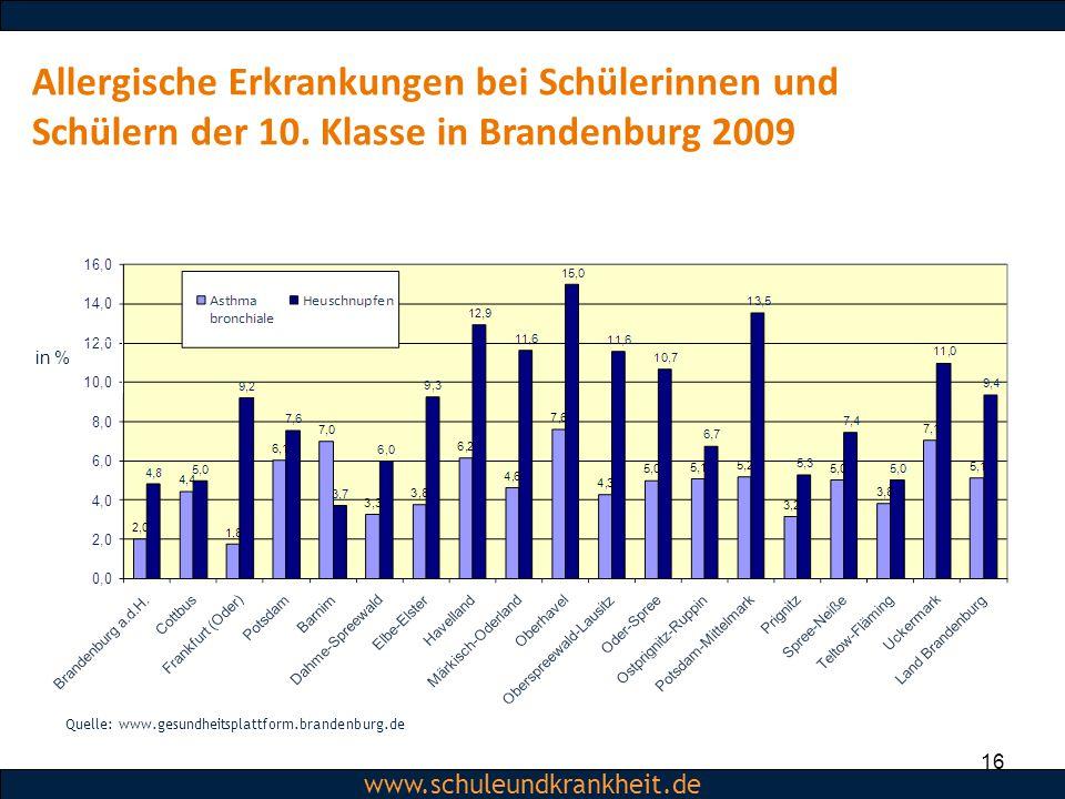 Dipl.-Psych. Christiane Beerbom www.schuleundkrankheit.de 16 Allergische Erkrankungen bei Schülerinnen und Schülern der 10. Klasse in Brandenburg 2009