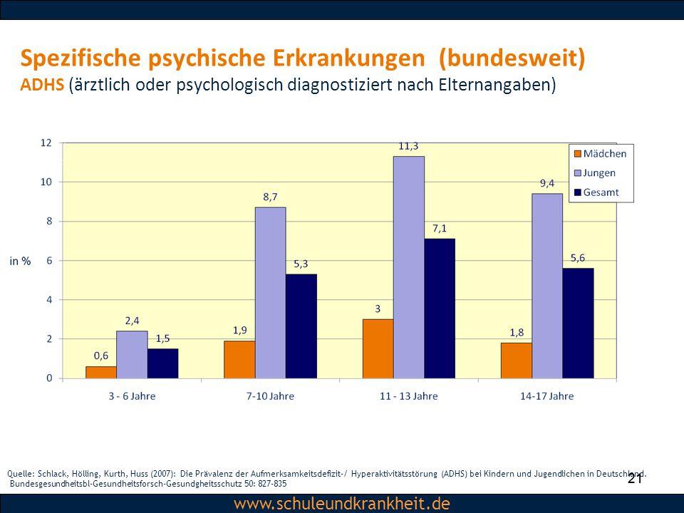 Dipl.-Psych. Christiane Beerbom www.schuleundkrankheit.de 21 www.schuleundkrankheit.de Spezifische psychische Erkrankungen (bundesweit) ADHS (ärztlich