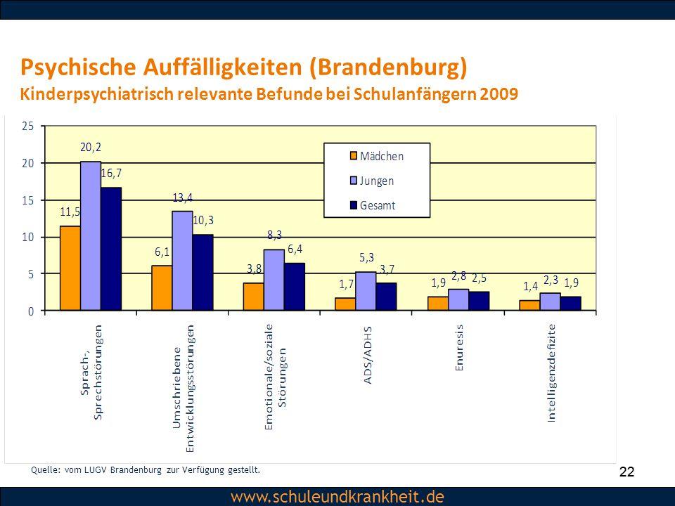 Dipl.-Psych. Christiane Beerbom www.schuleundkrankheit.de 22 www.schuleundkrankheit.de Psychische Auffälligkeiten (Brandenburg) Kinderpsychiatrisch re