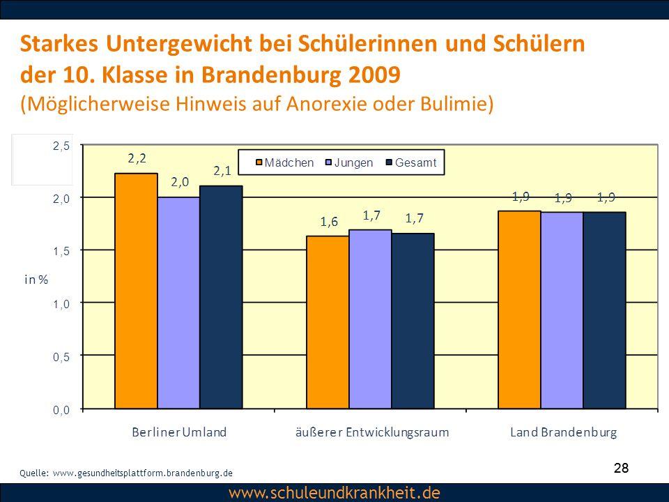Dipl.-Psych. Christiane Beerbom www.schuleundkrankheit.de 28 www.schuleundkrankheit.de Starkes Untergewicht bei Schülerinnen und Schülern der 10. Klas