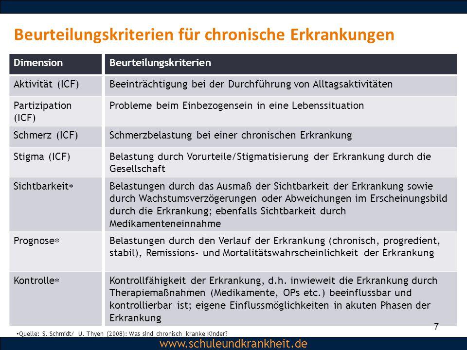 Dipl.-Psych. Christiane Beerbom www.schuleundkrankheit.de Dimension Aktivität (ICF) Partizipation (ICF) Schmerz (ICF) Stigma (ICF) Sichtbarkeit  Prog