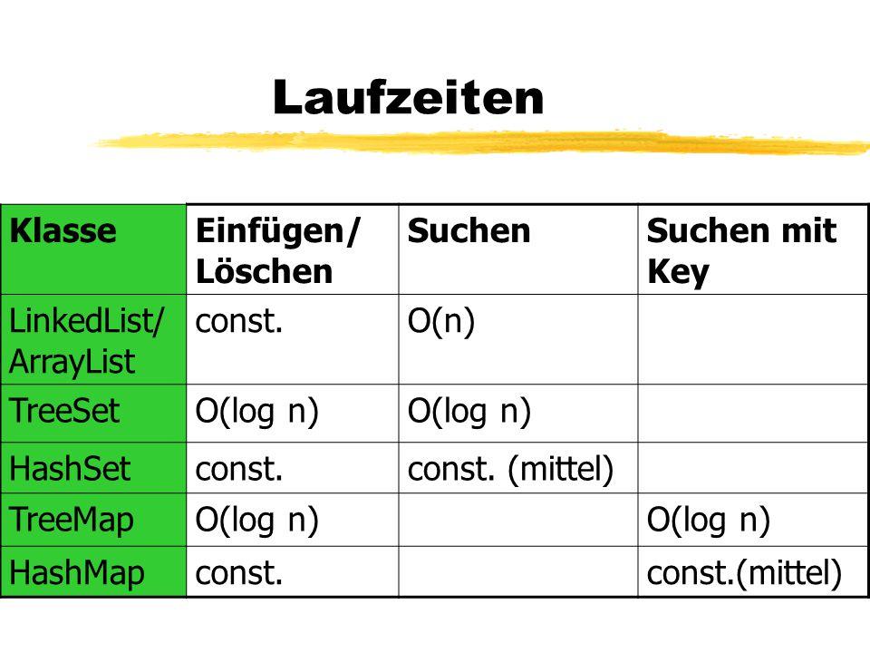 Laufzeiten KlasseEinfügen/ Löschen SuchenSuchen mit Key LinkedList/ ArrayList const.O(n) TreeSetO(log n) HashSetconst.const. (mittel) TreeMapO(log n)