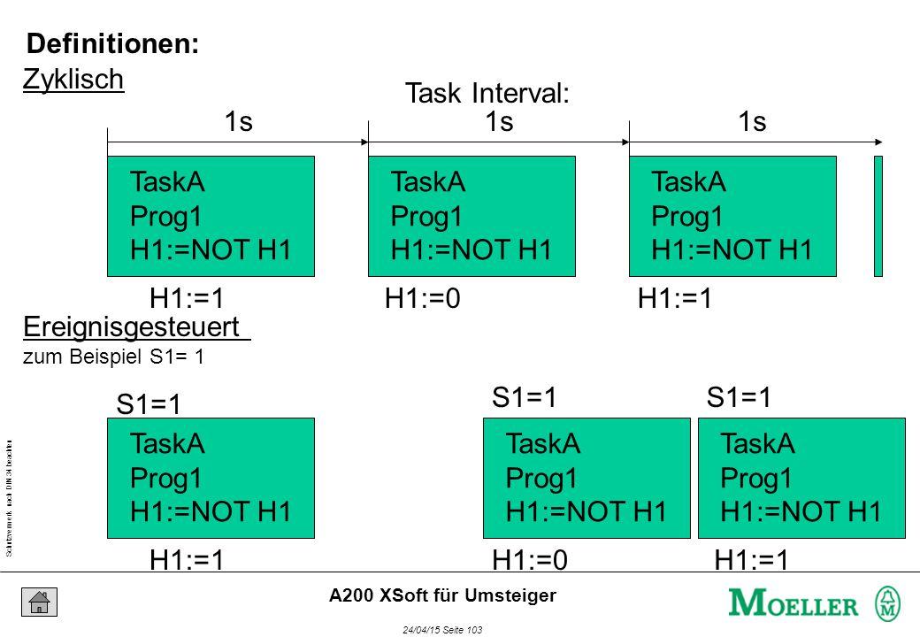Schutzvermerk nach DIN 34 beachten 24/04/15 Seite 103 A200 XSoft für Umsteiger Zyklisch Ereignisgesteuert zum Beispiel S1= 1 TaskA Prog1 H1:=NOT H1 TaskA Prog1 H1:=NOT H1 TaskA Prog1 H1:=NOT H1 H1:=1H1:=0H1:=1 1s TaskA Prog1 H1:=NOT H1 TaskA Prog1 H1:=NOT H1 TaskA Prog1 H1:=NOT H1 H1:=1H1:=0H1:=1 S1=1 Task Interval: Definitionen:
