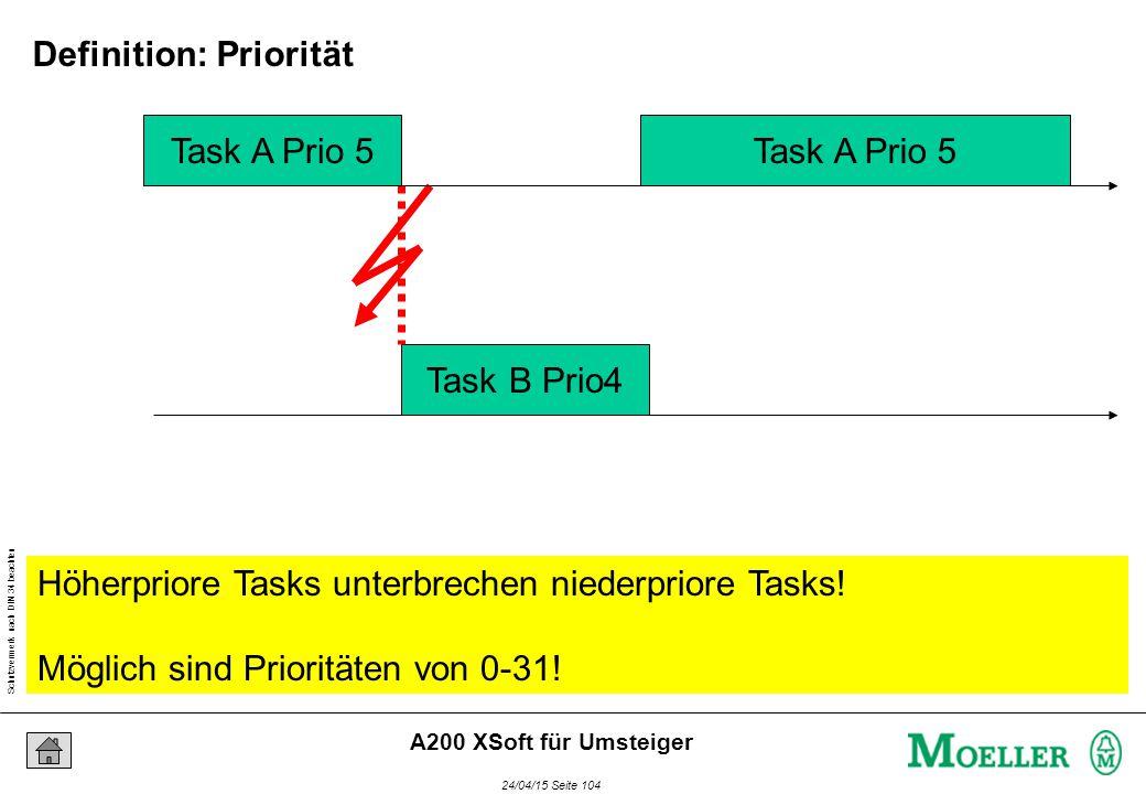 Schutzvermerk nach DIN 34 beachten 24/04/15 Seite 104 A200 XSoft für Umsteiger Task A Prio 5 Task B Prio4 Task A Prio 5 Höherpriore Tasks unterbrechen niederpriore Tasks.