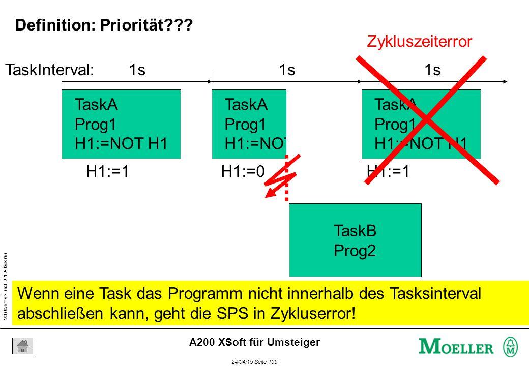 Schutzvermerk nach DIN 34 beachten 24/04/15 Seite 105 A200 XSoft für Umsteiger TaskA Prog1 H1:=NOT H1 TaskA Prog1 H1:=NOT H1 TaskA Prog1 H1:=NOT H1 H1:=1H1:=0H1:=1 1s TaskInterval: TaskB Prog2 Zykluszeiterror Wenn eine Task das Programm nicht innerhalb des Tasksinterval abschließen kann, geht die SPS in Zykluserror.