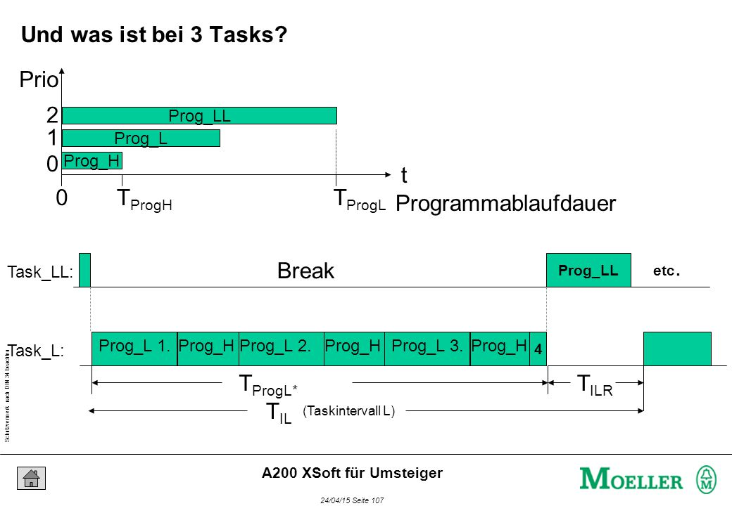 Schutzvermerk nach DIN 34 beachten 24/04/15 Seite 107 A200 XSoft für Umsteiger (Taskintervall L) T IL Break Prog_H T IRH Task_LL: Task_L: Break Prog_H Break Prog_H Prog_L 1.Prog_L 2.Prog_L 3.
