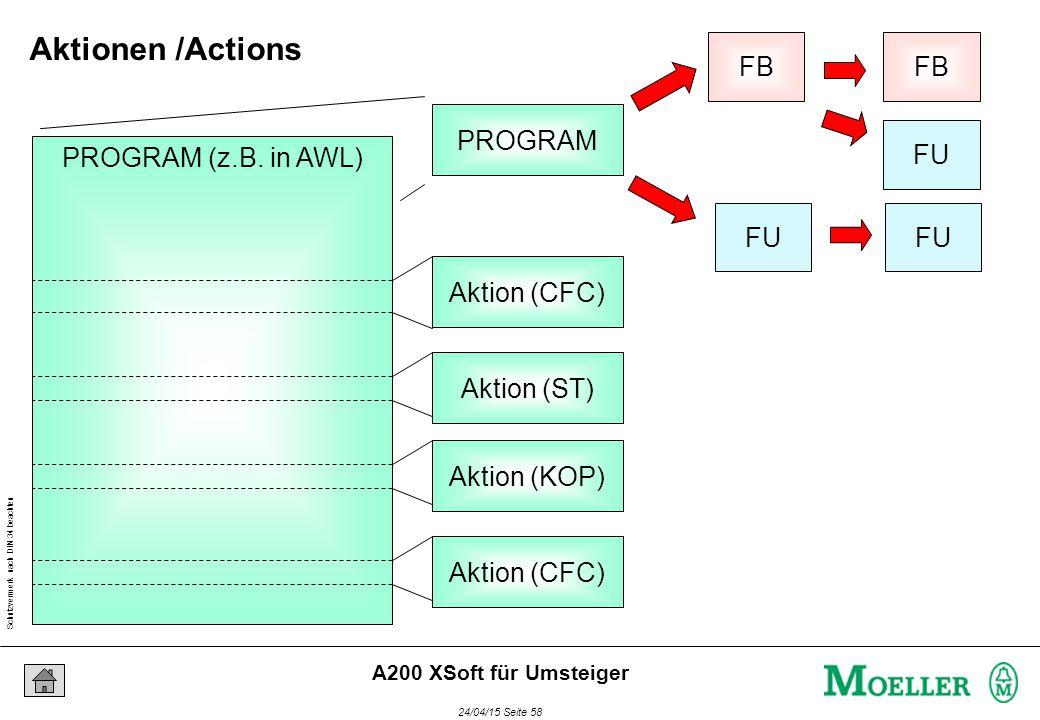 Schutzvermerk nach DIN 34 beachten 24/04/15 Seite 58 A200 XSoft für Umsteiger FU FB FU FB PROGRAM PROGRAM (z.B. in AWL) Aktion (CFC) Aktion (ST) Aktio