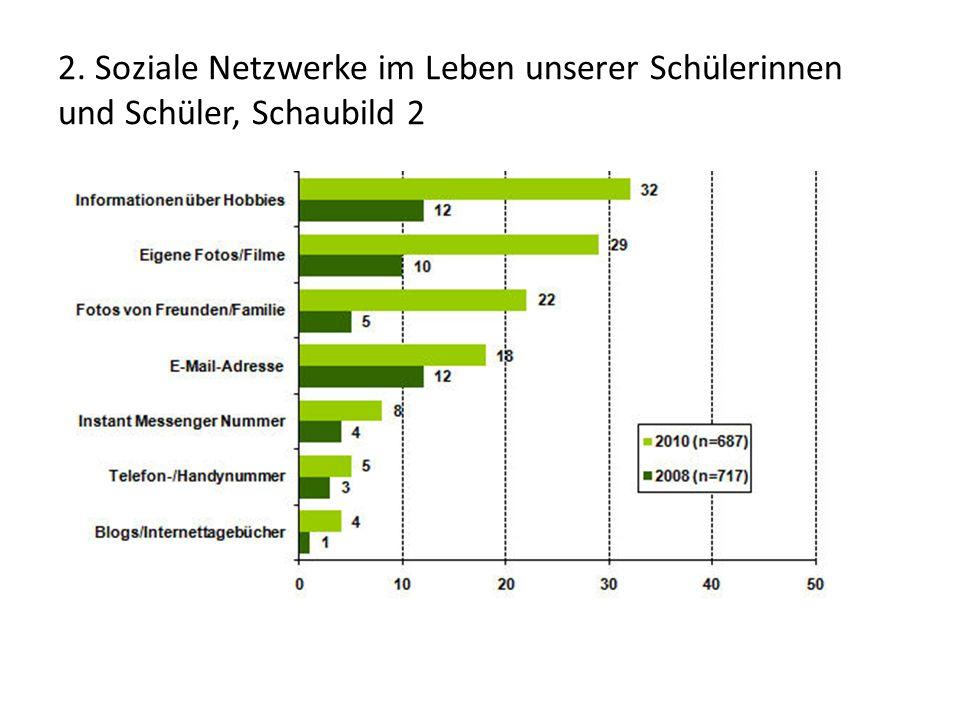 2. Soziale Netzwerke im Leben unserer Schülerinnen und Schüler, Schaubild 2