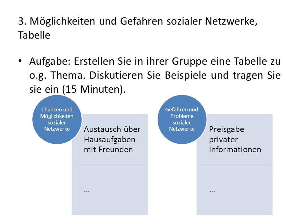 3. Möglichkeiten und Gefahren sozialer Netzwerke, Tabelle Aufgabe: Erstellen Sie in ihrer Gruppe eine Tabelle zu o.g. Thema. Diskutieren Sie Beispiele