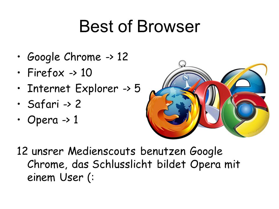 Best of Browser Google Chrome -> 12 Firefox -> 10 Internet Explorer -> 5 Safari -> 2 Opera -> 1 12 unsrer Medienscouts benutzen Google Chrome, das Schlusslicht bildet Opera mit einem User (: