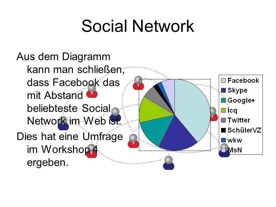 Social Network Aus dem Diagramm kann man schließen, dass Facebook das mit Abstand beliebteste Social Network im Web ist.