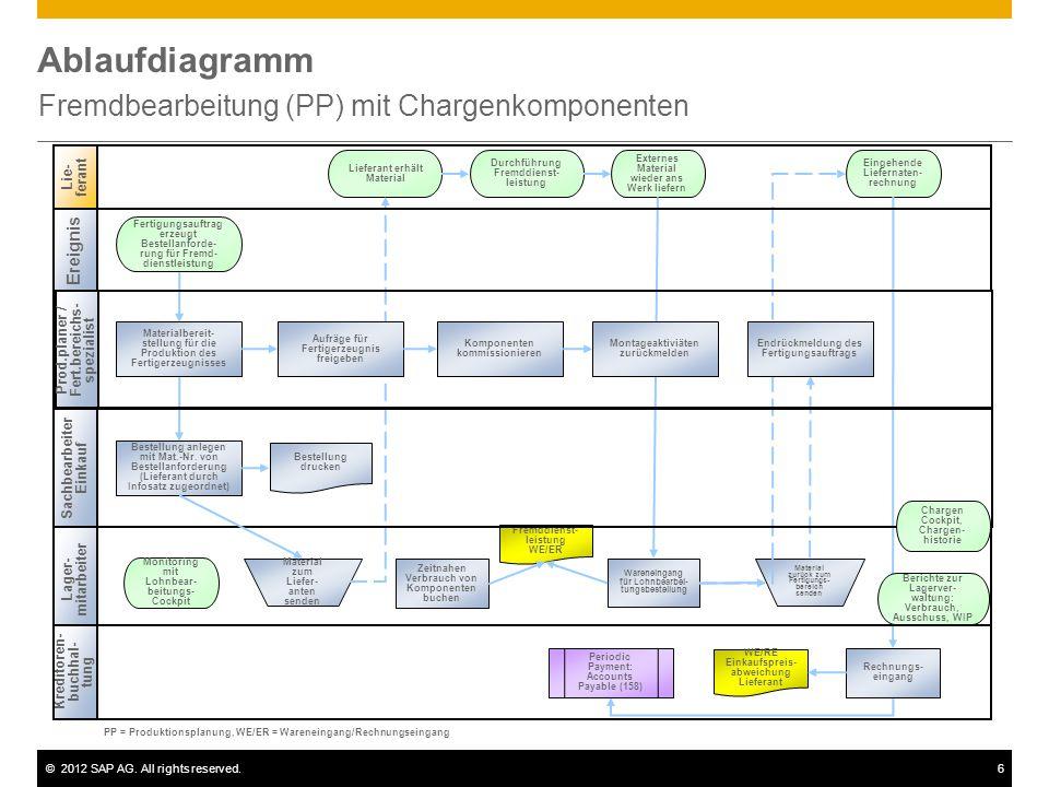 ©2012 SAP AG. All rights reserved.6 Ablaufdiagramm Fremdbearbeitung (PP) mit Chargenkomponenten Sachbearbeiter Einkauf Lie- ferant Lager- mitarbeiter