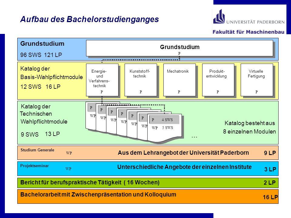 Kunststoff- technik MechatronikEnergie- und Verfahrens- technik Produkt- entwicklung Virtuelle Fertigung Katalog der Basis-Wahlpflichtmodule PPPPP 12