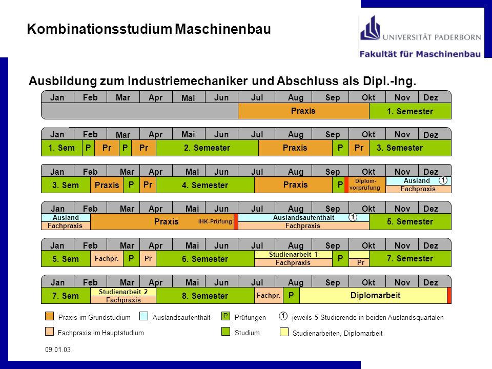 Kombinationsstudium Maschinenbau 09.01.03 Ausbildung zum Industriemechaniker und Abschluss als Dipl.-Ing. JanFeb Mar AprMaiJunJulAugSepOktNov Dez JanF