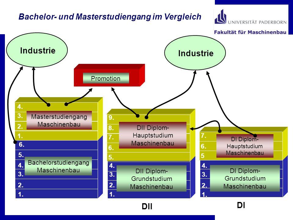 Promotion Bachelor- und Masterstudiengang im Vergleich DII Diplom- Grundstudium Maschinenbau 1. 2. 3. 4. 6. Bachelorstudiengang Maschinenbau 1. 2. 3.