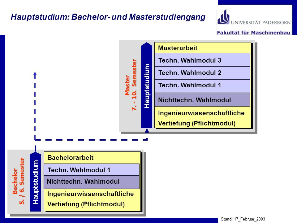 Hauptstudium: Bachelor- und Masterstudiengang Stand: 17_Februar_2003 Hauptstudium Bachelor 5. / 6. Semester Ingenieurwissenschaftliche Vertiefung ( Pf