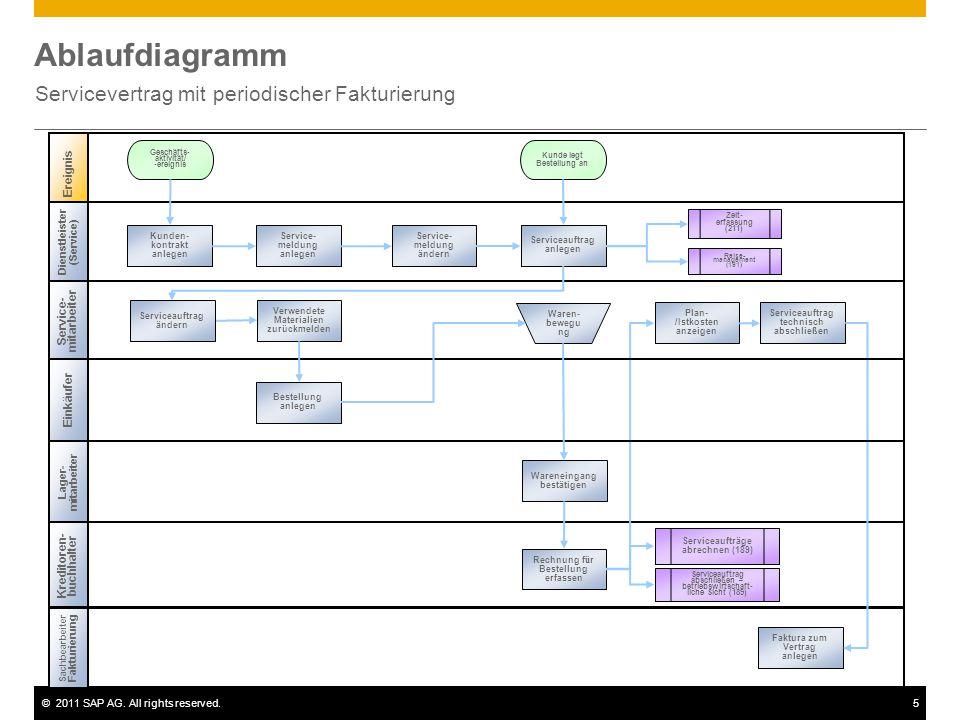 ©2011 SAP AG. All rights reserved.5 Ablaufdiagramm Servicevertrag mit periodischer Fakturierung Service- mitarbeiter Lager- mitarbeiter Sachbearbeiter