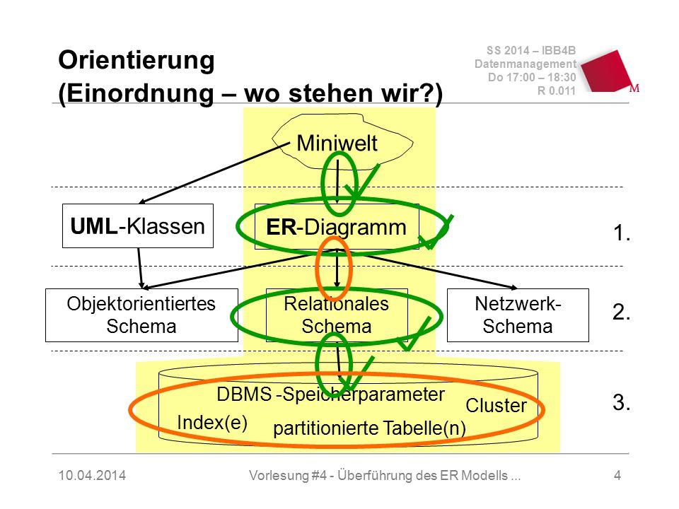 SS 2014 – IBB4B Datenmanagement Do 17:00 – 18:30 R 0.011 10.04.2014Vorlesung #4 - Überführung des ER Modells...5 Orientierung Postrelationale Modelle  Objekt-orientiertes Modell  Objekt-relationales Modell (evolutionär)  Deduktives Modell (Datalog)  Verteilte Datenbanken  Web-Datenbanken (XML, XPath, XQuery)  werden nach dem relationalen Modell kurz vorgestellt