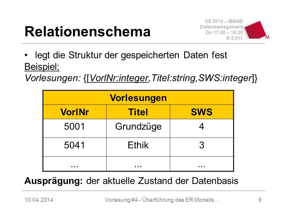 SS 2014 – IBB4B Datenmanagement Do 17:00 – 18:30 R 0.011 10.04.2014Vorlesung #4 - Überführung des ER Modells...10 Relationenschema (2) Vorlesungen VorlNrTitelSWS 5001Grundzüge4 5041Ethik3...