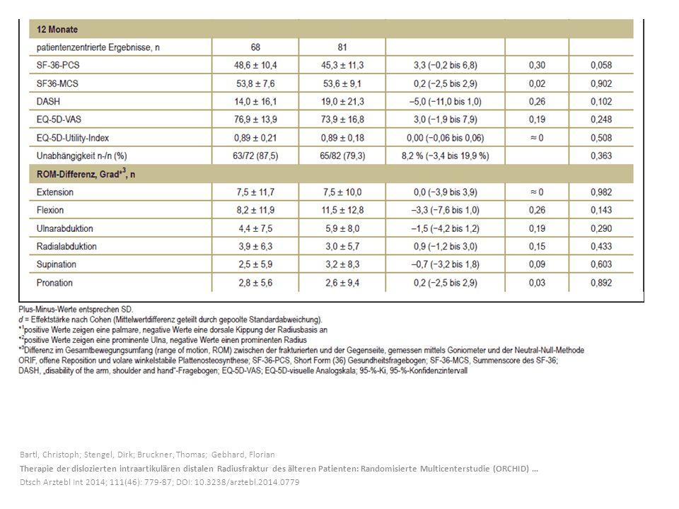 Bartl, Christoph; Stengel, Dirk; Bruckner, Thomas; Gebhard, Florian Therapie der dislozierten intraartikulären distalen Radiusfraktur des älteren Patienten: Randomisierte Multicenterstudie (ORCHID) … Dtsch Arztebl Int 2014; 111(46): 779-87; DOI: 10.3238/arztebl.2014.0779