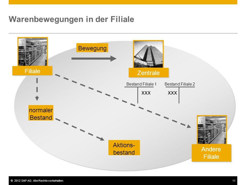 ©2012 SAP AG. Alle Rechte vorbehalten.11 Warenbewegungen in der Filiale Bewegung normaler Bestand Aktions- bestand Bestand Filiale 1 Bestand Filiale 2