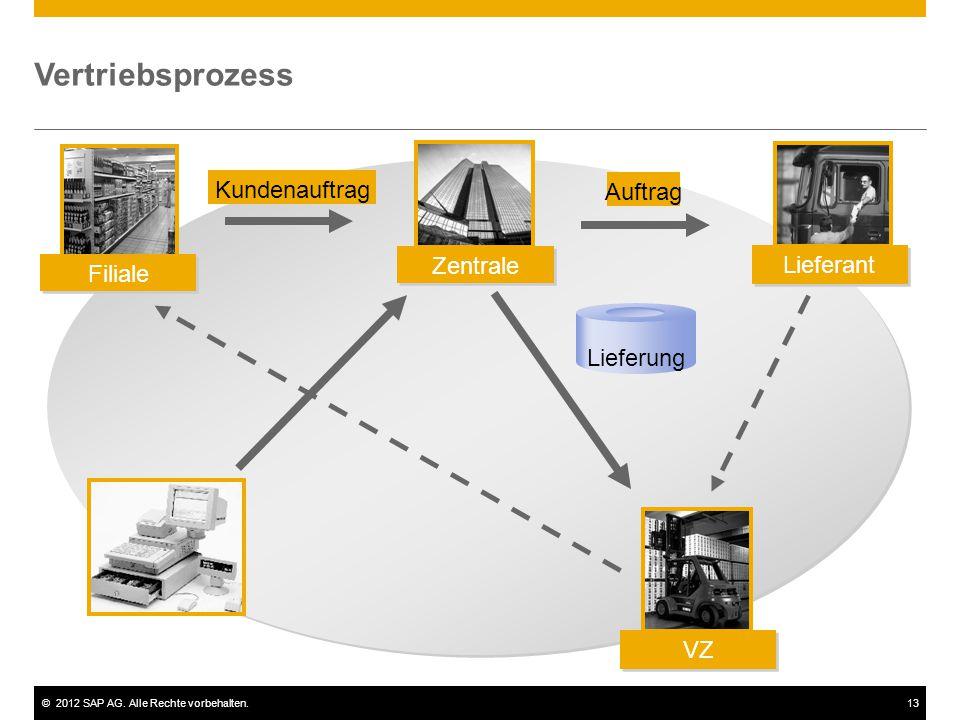 ©2012 SAP AG. Alle Rechte vorbehalten.13 Vertriebsprozess Lieferung Kundenauftrag Auftrag Filiale Zentrale Lieferant VZ