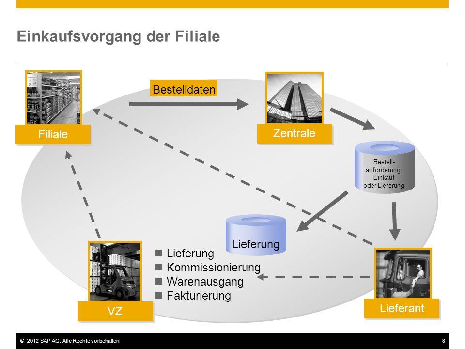 ©2012 SAP AG. Alle Rechte vorbehalten.8 Einkaufsvorgang der Filiale Filiale Lieferant Zentrale VZ Bestell- anforderung, Einkauf oder Lieferung Lieferu